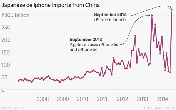 Japanese cellphone imports from china in billions japanese cellphone imports from china in billions japanese cellphone imports from china