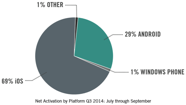 Net activations by platform good