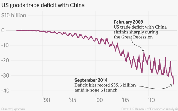 Us goods trade deficit with china us goods trade deficit with china