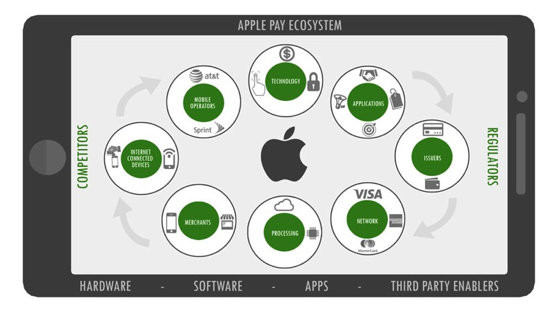 Apple Pay Ecosystem