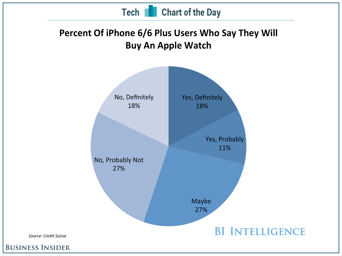 AppleWatchDemand
