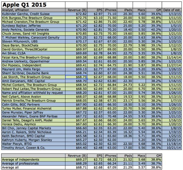 Analyst estimate apple q1 2015