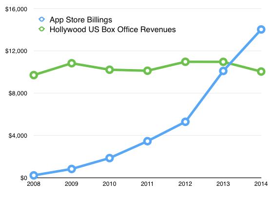 App store billings