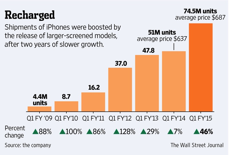 Apple 2015 q1 iphone sales