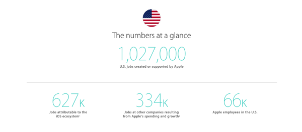 Apple jobs us