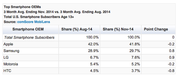 Apple marketshare us comscore