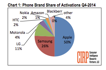 Cirp iphone sales q4 2014