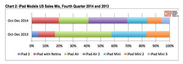 Ipad sales q4 2014 cirp