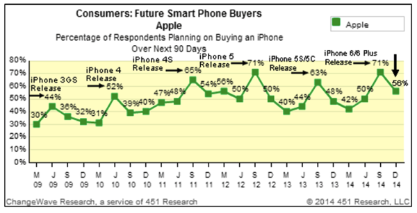 Iphone demand changewave