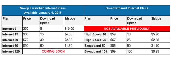 Shaw internet plans
