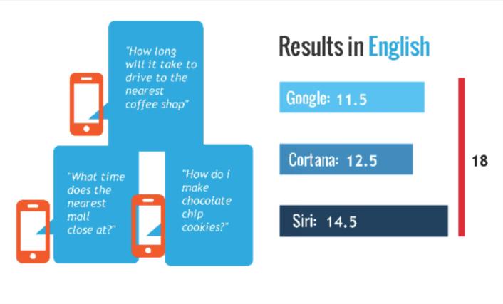 Siri_GoogleNow_Cortana