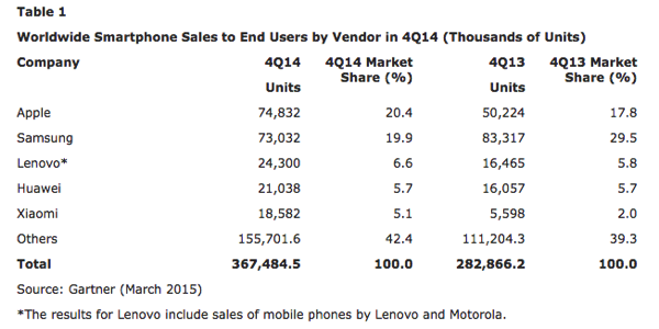 Apple smartphone market