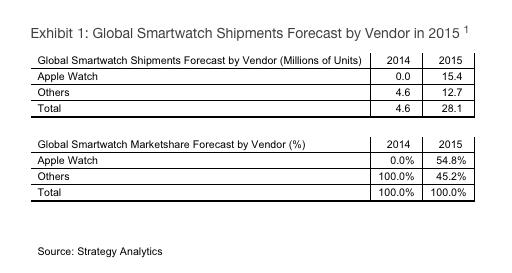 Apple watch strategy analytics