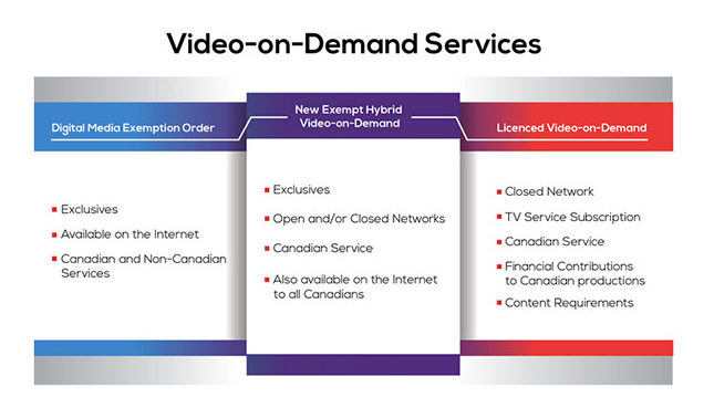 crtc-video-on-demand