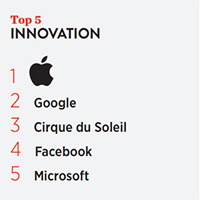 Top5 innovation