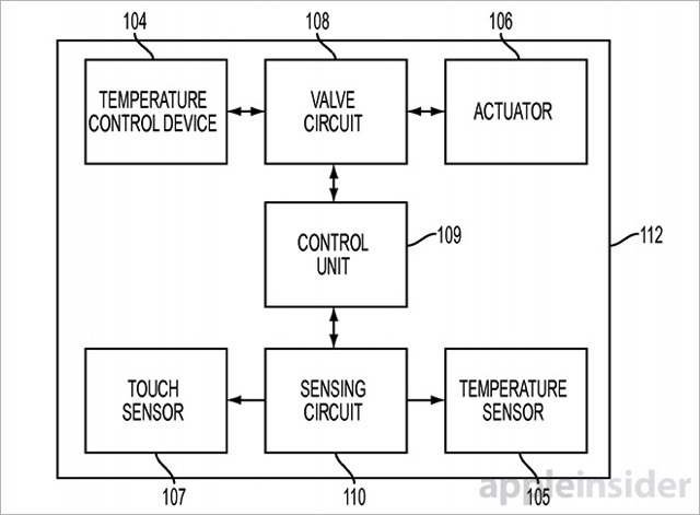 Haptic Feedback Patent Describes TouchScreen Simulator of Different Materials