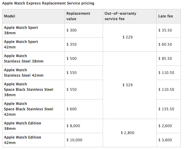 Apple Watch Express Replacement Pricing