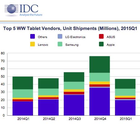 Despite Leading Tablet Market, iPad Share Declines Still