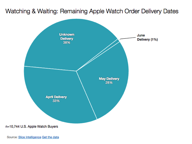 Apple watch delivery dates 1