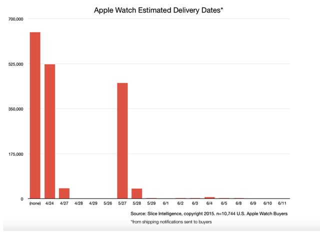 Apple watch delivery dates