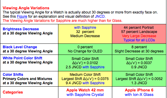 displaymate_Apple_watch_2