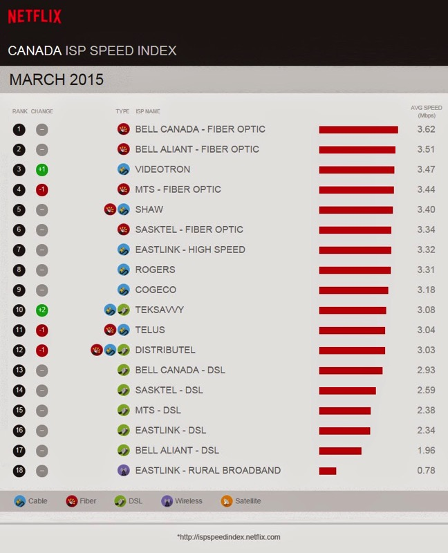 Netflix speed index march