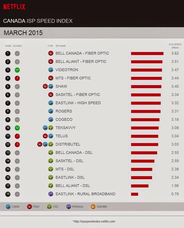 Netflix speed index march
