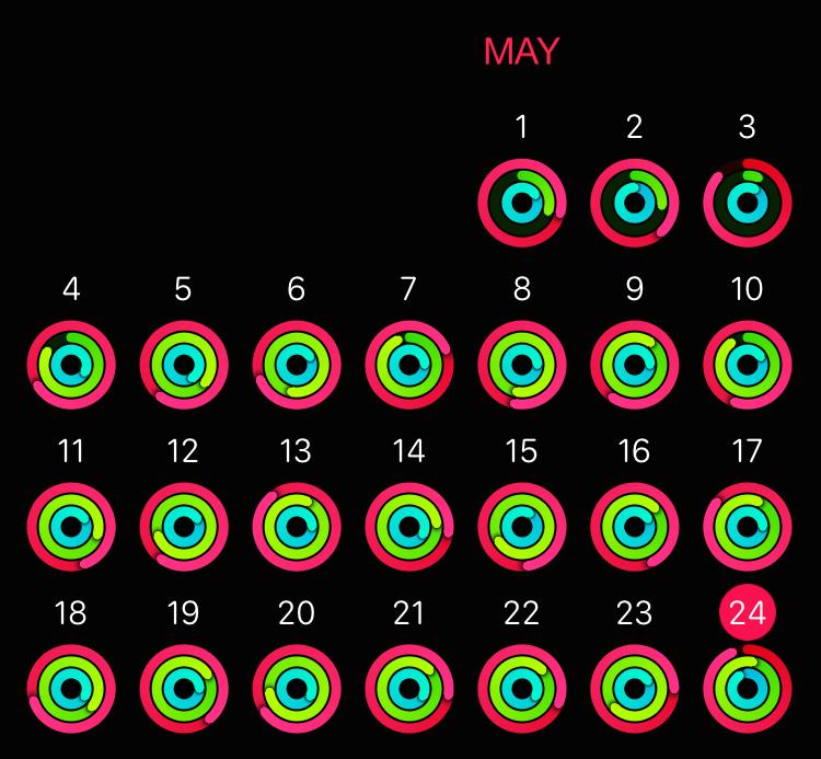 Activity circles