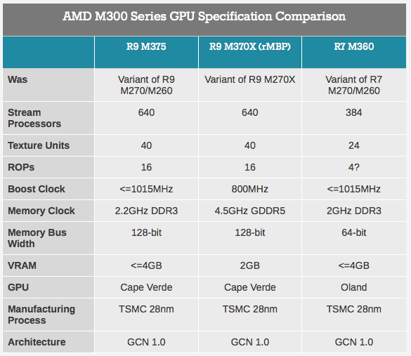 amd_m370x_comparison_chart