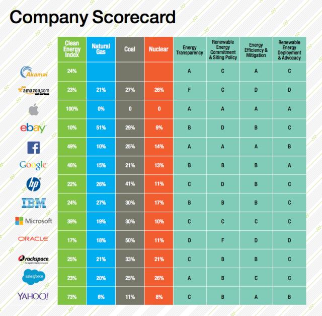greenpeace-rating-2015