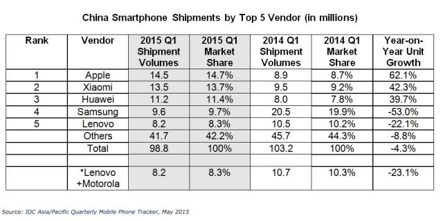 idc-chinese-smartphone-market