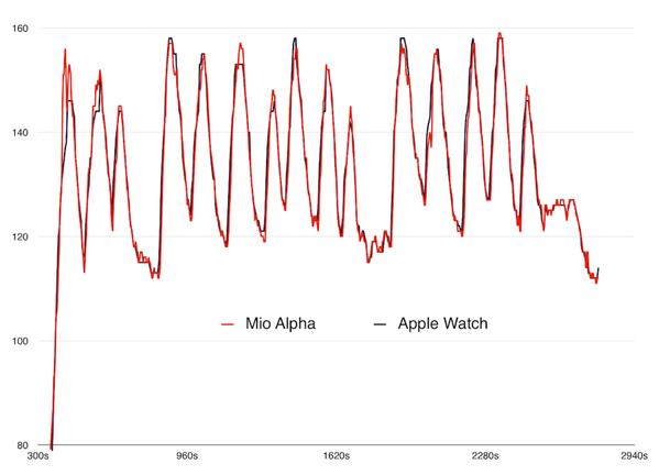 Mio alpha vs apple watch
