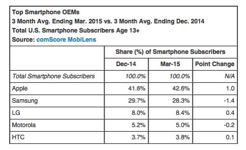 Top smartphone makers