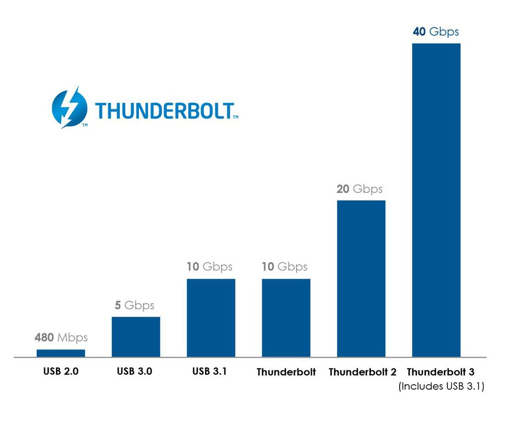 Thunderbolt 3 Graph v2 cropped