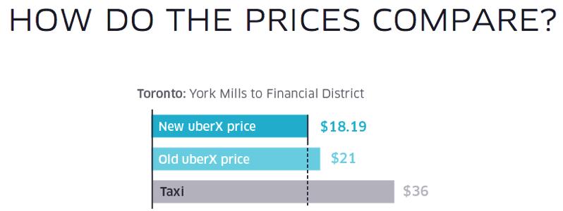 uber x toronto.png