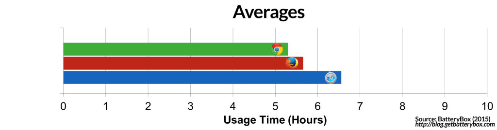 Averages-of-web-browsers-on-mac