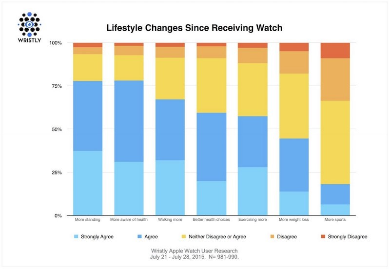 Apple Watch Lifestyle Changes 800x552
