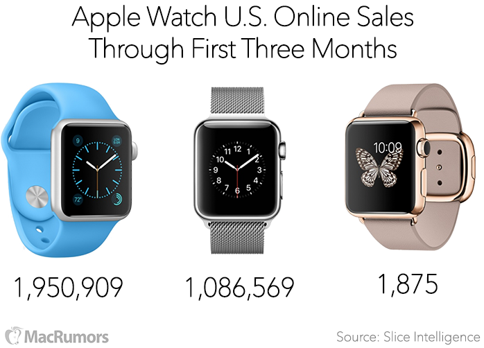 Apple-Watch-Sales-3-Months-Slice.png