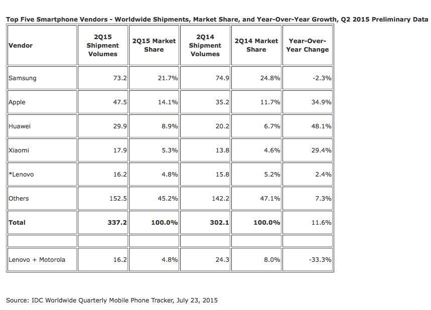 IDC global smartphone market