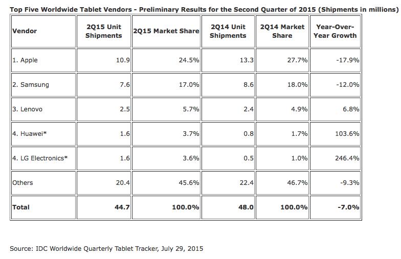 ipad market share