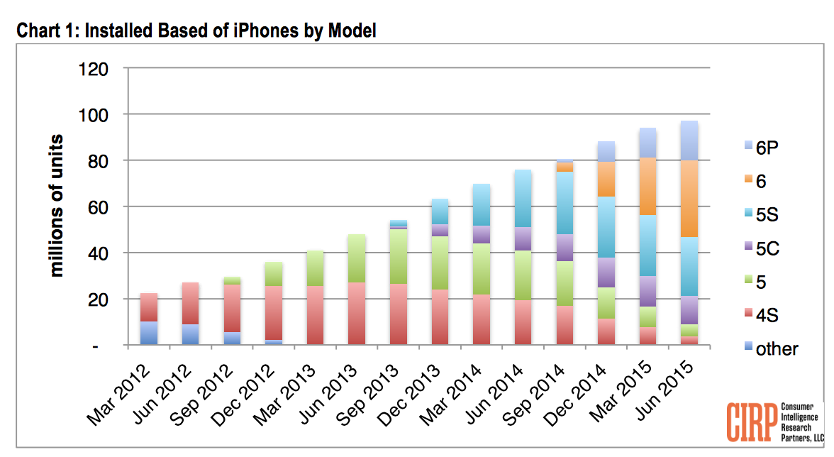 iphone installed base US