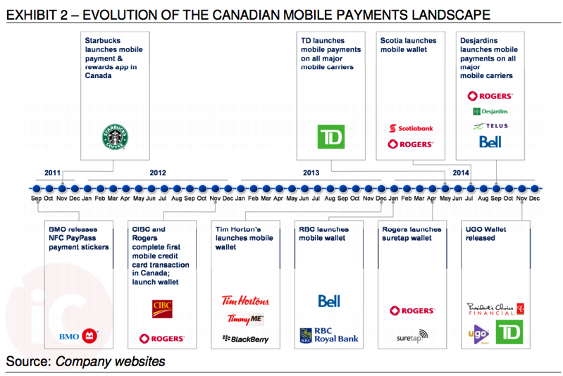 Mobile payments canada