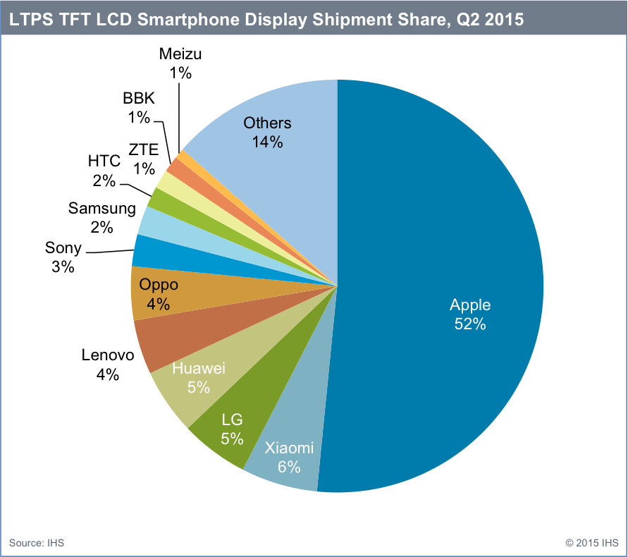 LTPR TFT LCD Smartphone Display Shipment Share Q2 2015
