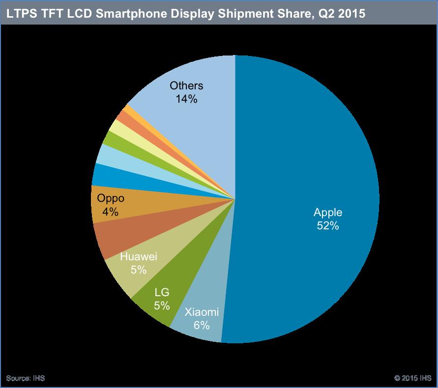 LTPR TFT LCD Smartphone Display Shipment Share Q2 2015