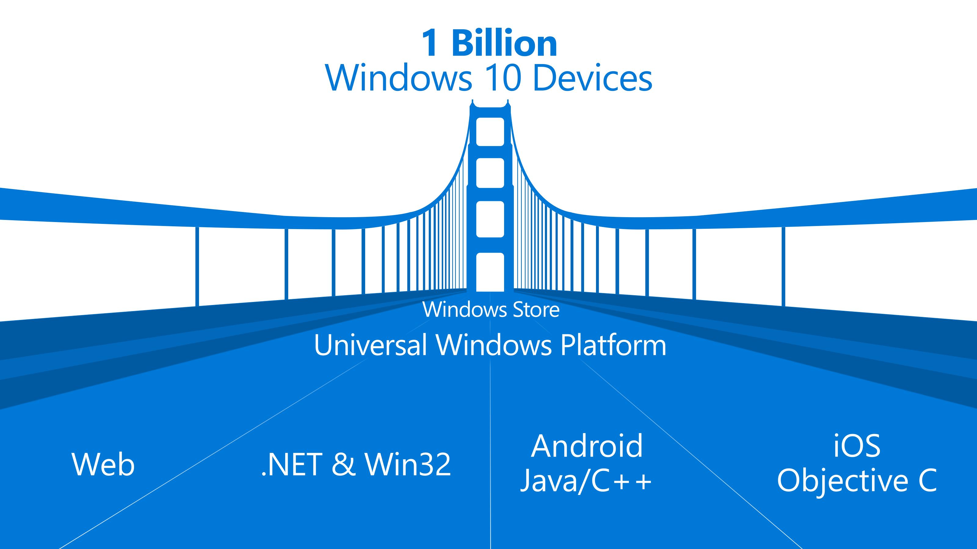 Windows_Bridge_BUILD_2015