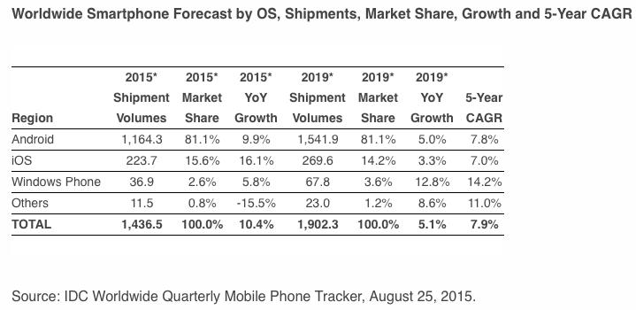 idc smartphone shipments