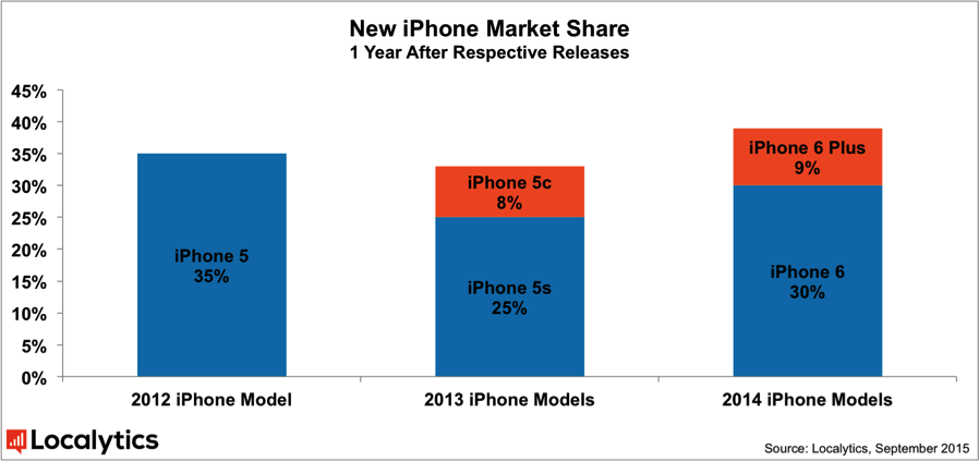 Localytics_iPhone_Device_Adoption_Rate_Sept_2015