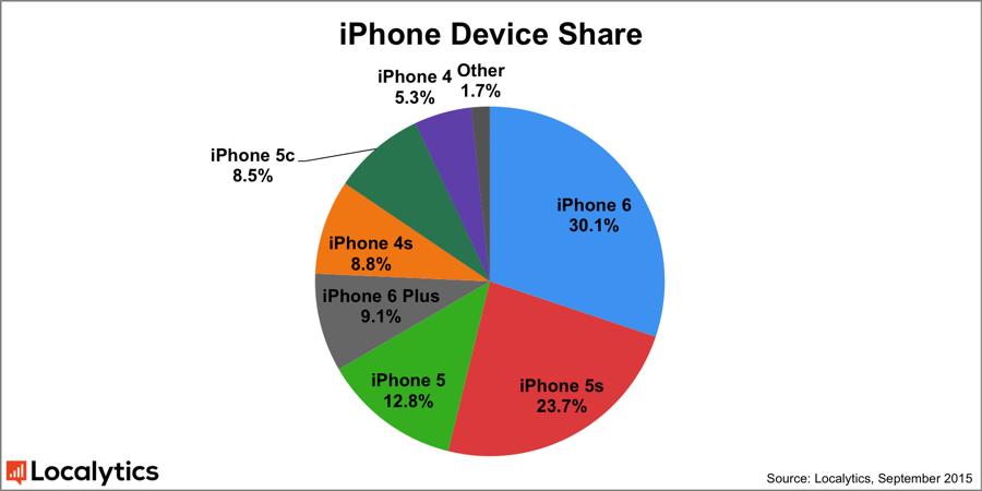 Localytics_iPhone_Device_Share_Sept_2015
