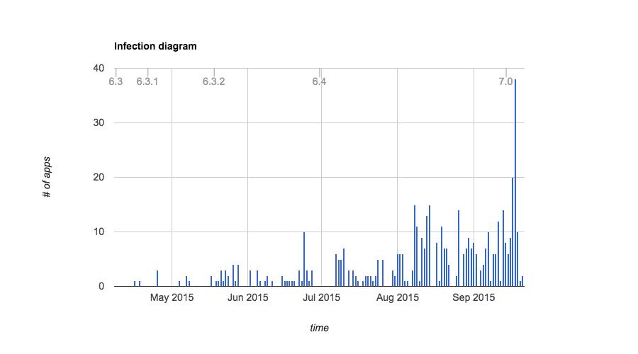 XcodeGhost-Analysis
