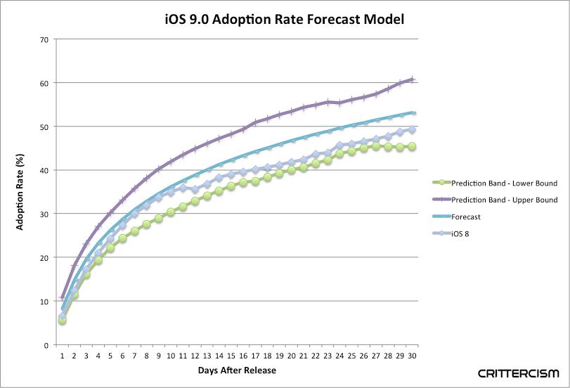 ios 9 adoption rate forecast